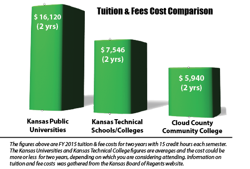 Pinal County Community College Cost Per Credit Hour 118