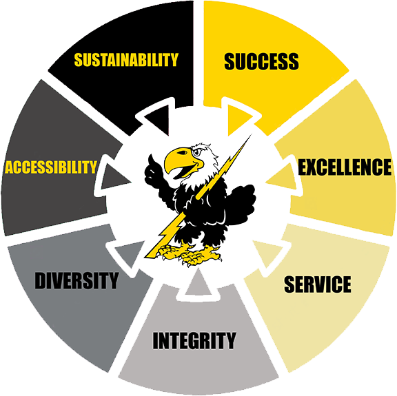 Success, Excellence, Service, Integrity, Diversity, Accessibility, Sustainability